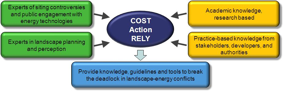 Reasons for the COST Action RELY MR.pptx